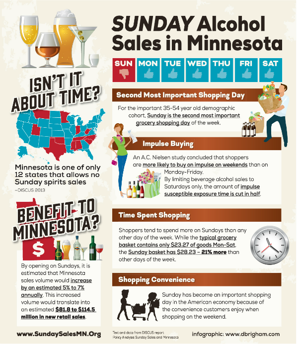 Sunday Alcohol Sales in MN Infographic